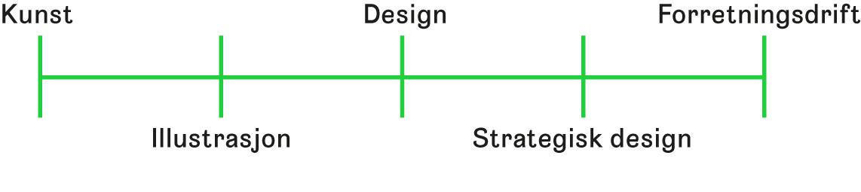 Figur 2 Figuren illustrerer hvor strategisk design befinner seg mellom ytterpunktene kunst og forretningsdrift. (Illustrasjon: © Grimsgaard, W., 2018)