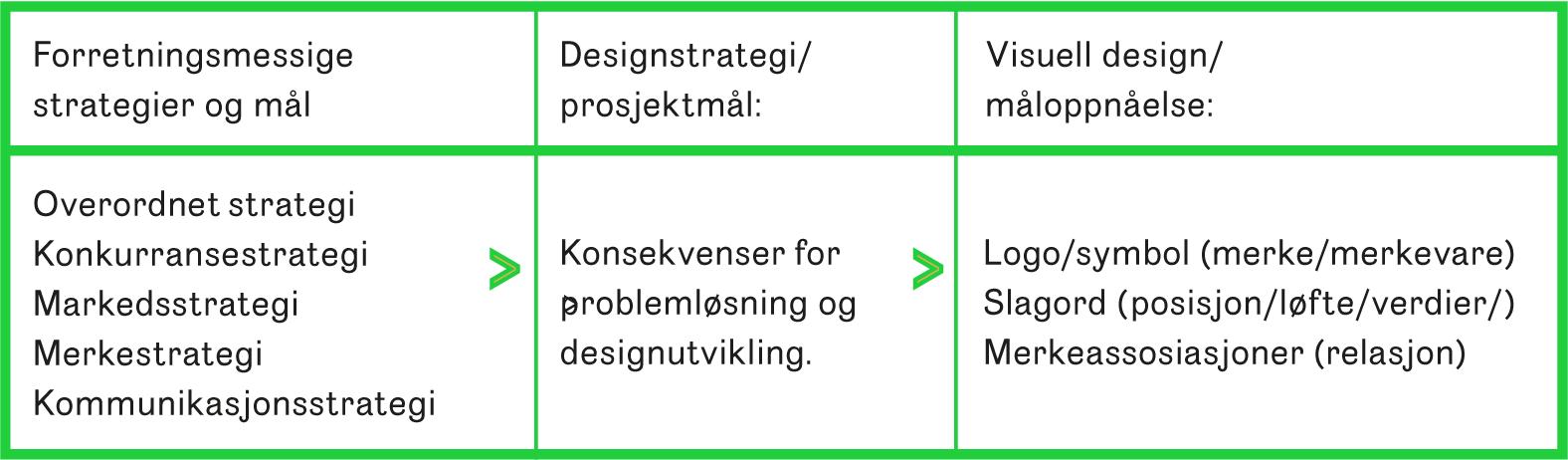 Tabell 1 Designstrategien bygger bro mellom strategier og design. Her viser vi et eksempel på kobling mellom strategi og design i et merkebyggingsprosjekt.