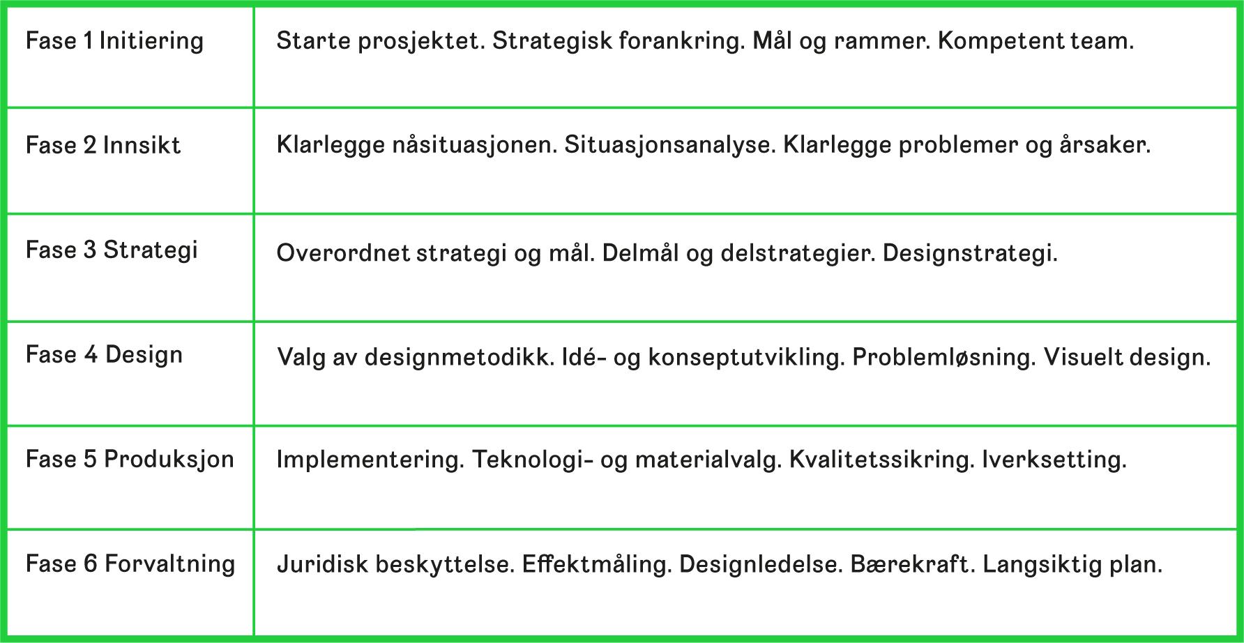 Tabell 2 Tabellen viser en strategisk designprosess i seks faser med eksempel på nøkkelfaktorer som er relevante for merkeutvikling. Det er nødvendig å gå frem og tilbake mellom fasene for å knytte innsikt, strategi og design sammen og til en helhet.