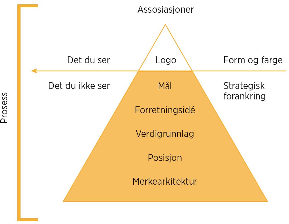 Figur 1 Mange tenker på en logo kun som noe visuelt, men det er bare toppen av isfjellet. Det man ikke ser, er den strategiske prosessen som ligger bak. (Illustrasjon: © Grimsgaard, W., 2019)