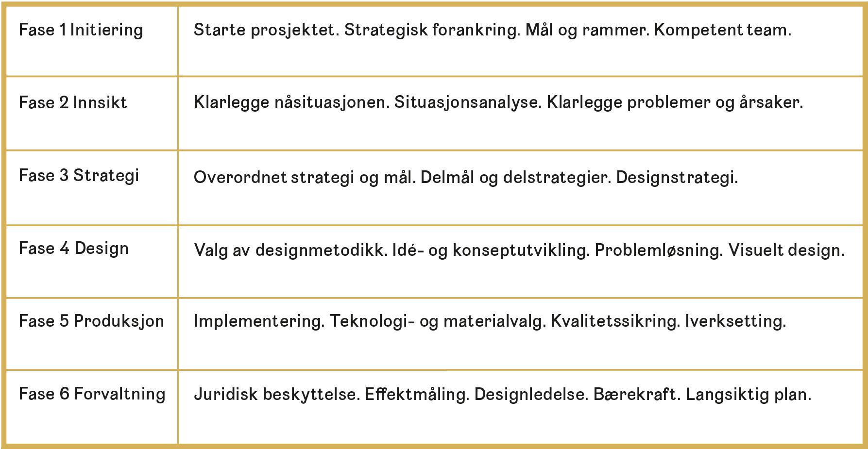 Tabellen viser en strategisk designprosess i seks faser med eksempel på nøkkelfaktorer som er relevante for merkeutvikling. Det er nødvendig å gå frem og tilbake mellom fasene for å knytte innsikt, strategi og design sammen og til en helhet.