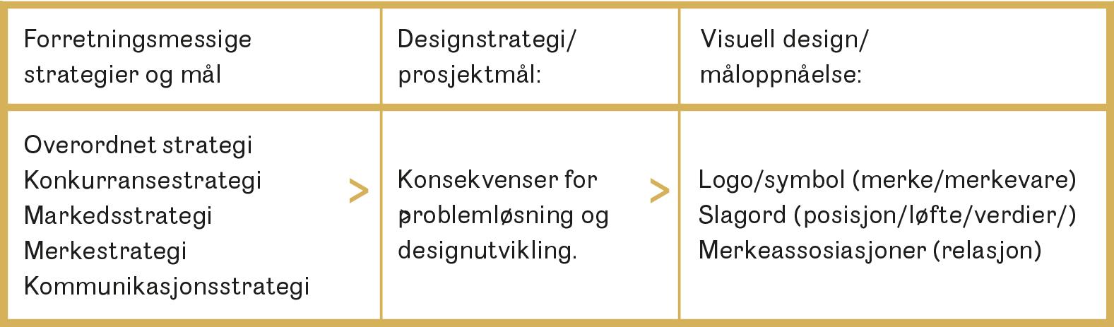 Designstrategien bygger bro mellom strategier og design. Her viser vi et eksempel på kobling mellom strategi og design i et merkebyggingsprosjekt.